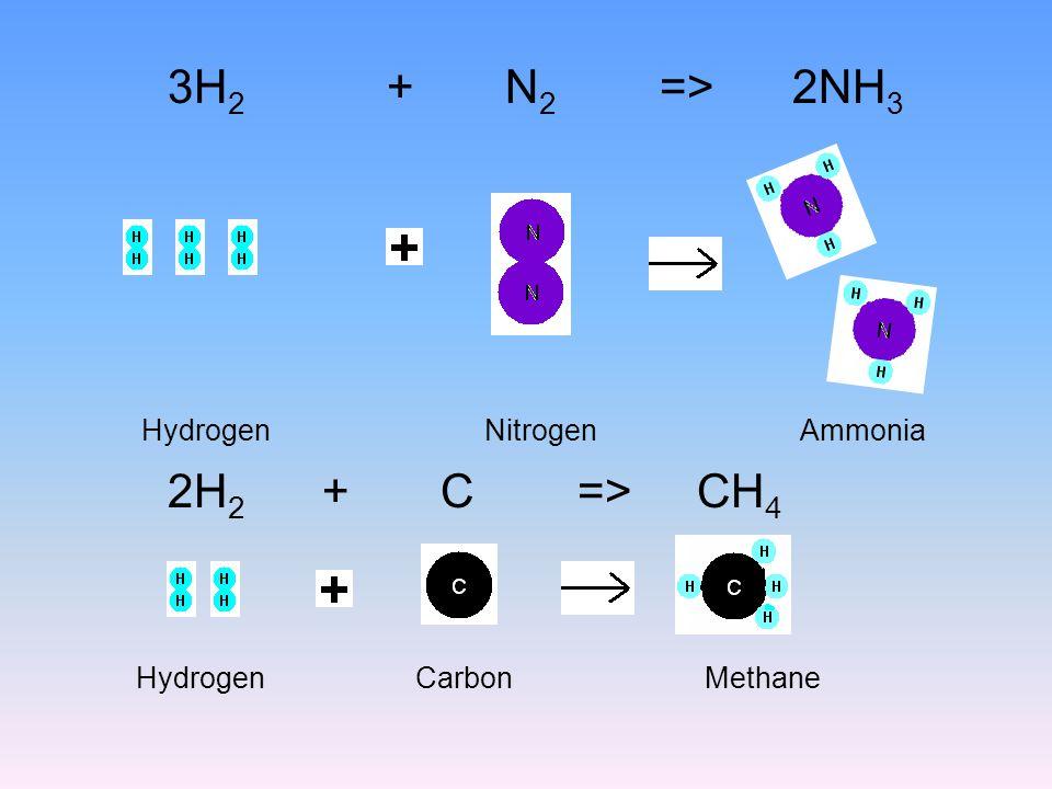 3H 2 + N 2 => 2NH 3 HydrogenNitrogenAmmonia 2H 2 + C => CH 4 Hydrogen Carbon Methane
