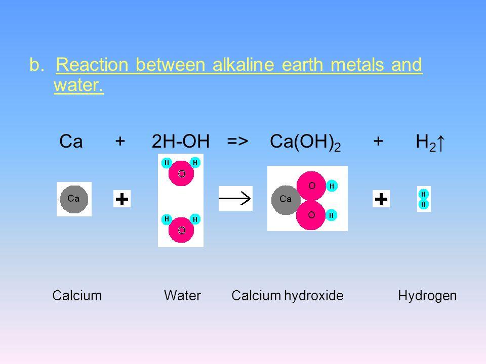 b. Reaction between alkaline earth metals and water.
