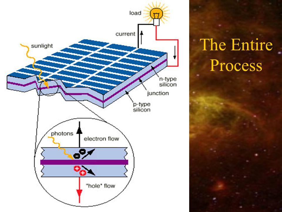 The Entire Process