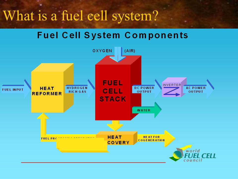 What is a fuel cell system