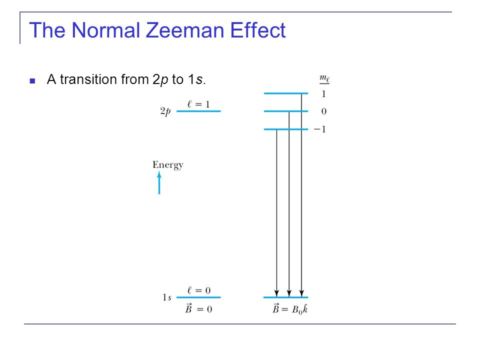 The Normal Zeeman Effect A transition from 2p to 1s.