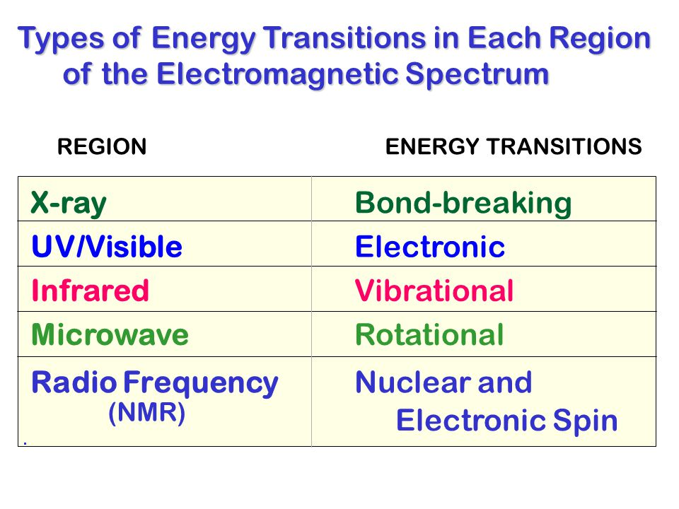 X-ray UV/Visible Infrared Microwave Radio Frequency Bond-breaking Electronic Vibrational Rotational Nuclear and Electronic Spin REGIONENERGY TRANSITIONS Types of Energy Transitions in Each Region of the Electromagnetic Spectrum of the Electromagnetic Spectrum (NMR)