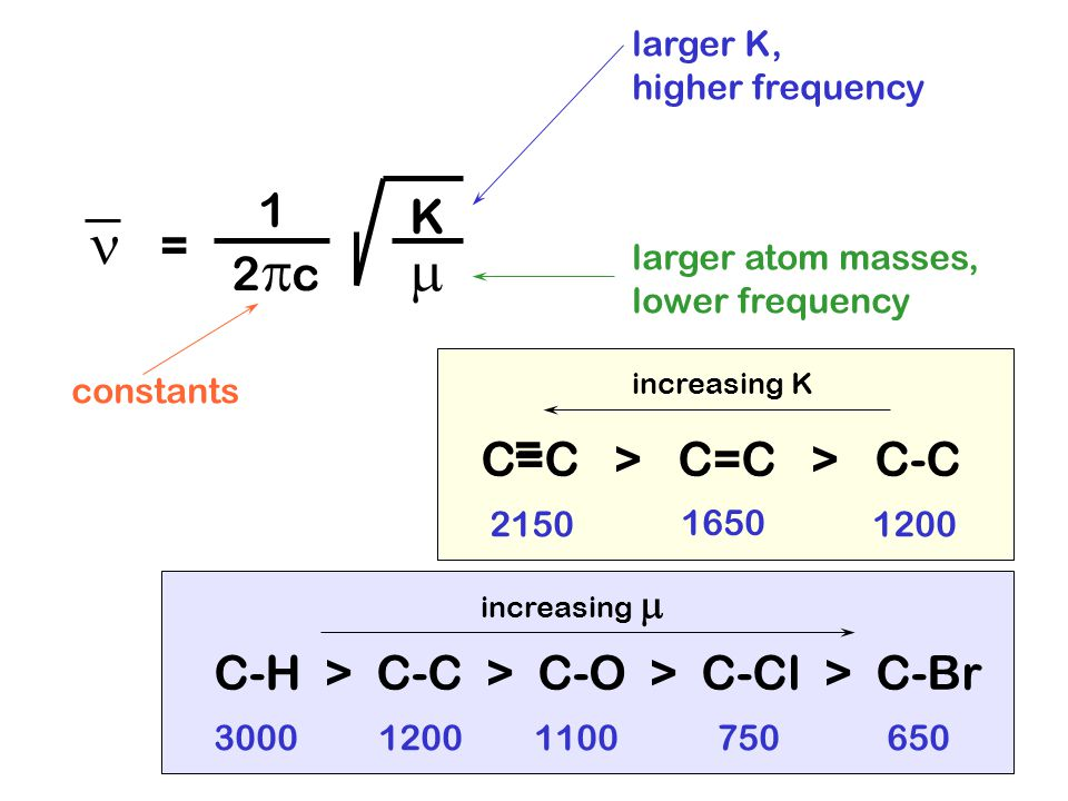 = 1 2c2c K  larger K, higher frequency larger atom masses, lower frequency constants 2150 1650 1200 C=C > C=C > C-C = C-H > C-C > C-O > C-Cl > C-Br 3000 1200 1100 750 650 increasing K increasing 