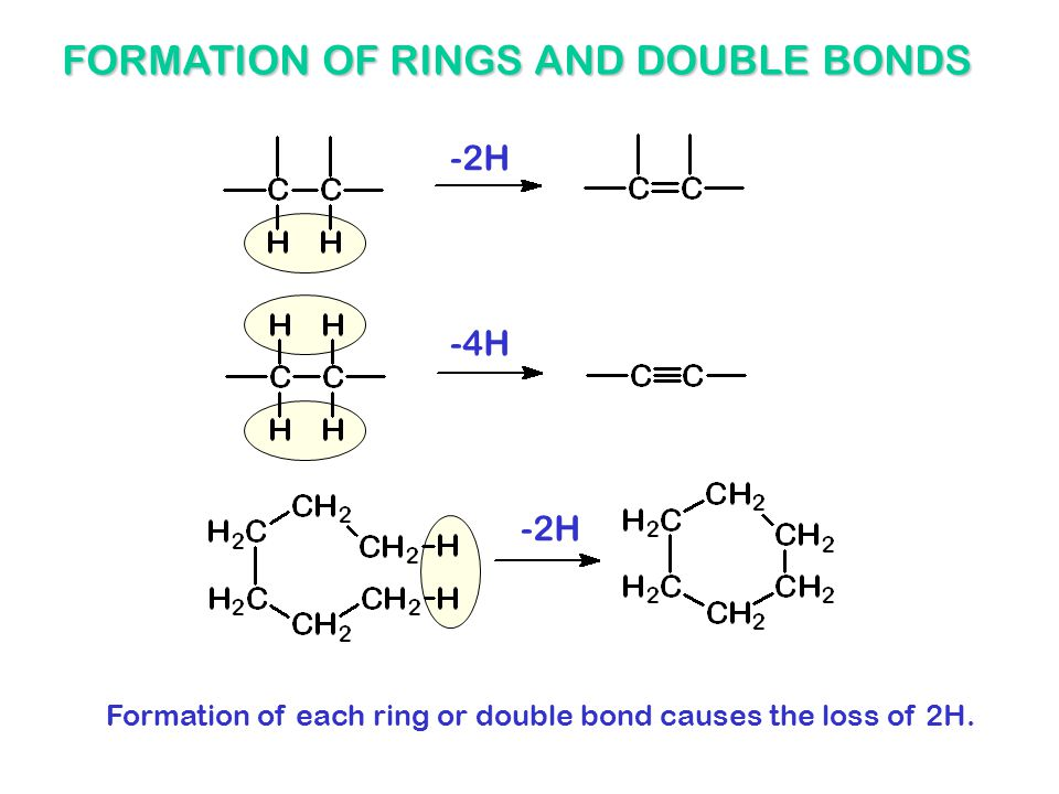 -2H -4H -2H FORMATION OF RINGS AND DOUBLE BONDS Formation of each ring or double bond causes the loss of 2H.