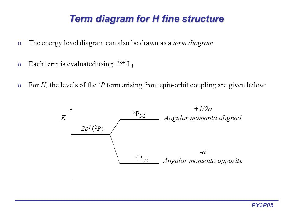 PY3P05 Term diagram for H fine structure oThe energy level diagram can also be drawn as a term diagram.