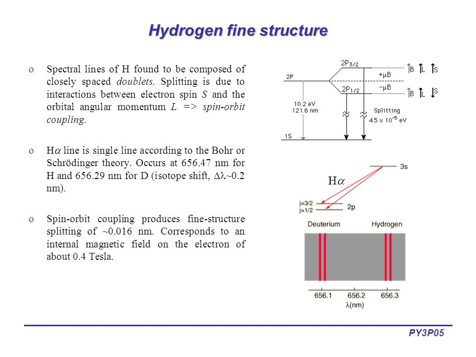 PY3P05 Hydrogen fine structure oSpectral lines of H found to be composed of closely spaced doublets.