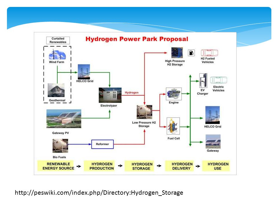 http://peswiki.com/index.php/Directory:Hydrogen_Storage