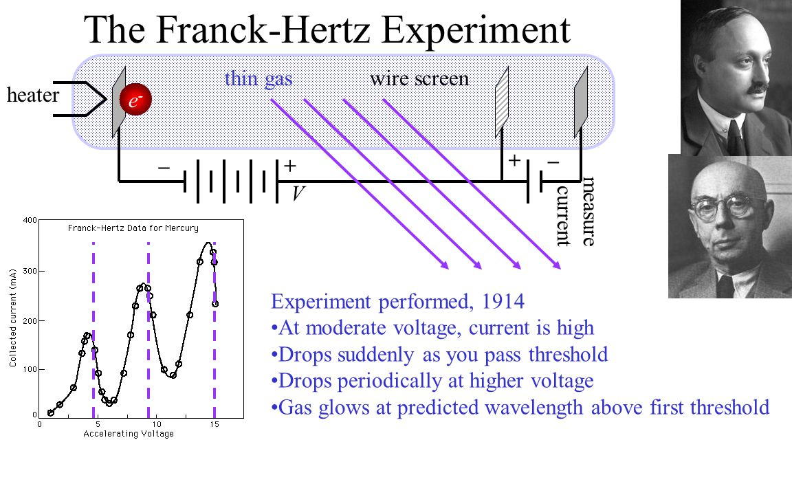 The Franck-Hertz Experiment +– +– e-e- Experiment performed, 1914 At moderate voltage, current is high Drops suddenly as you pass threshold Drops periodically at higher voltage Gas glows at predicted wavelength above first threshold heater thin gaswire screen V measure current