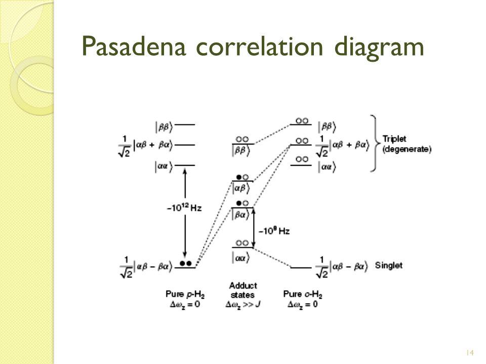 14 Pasadena correlation diagram