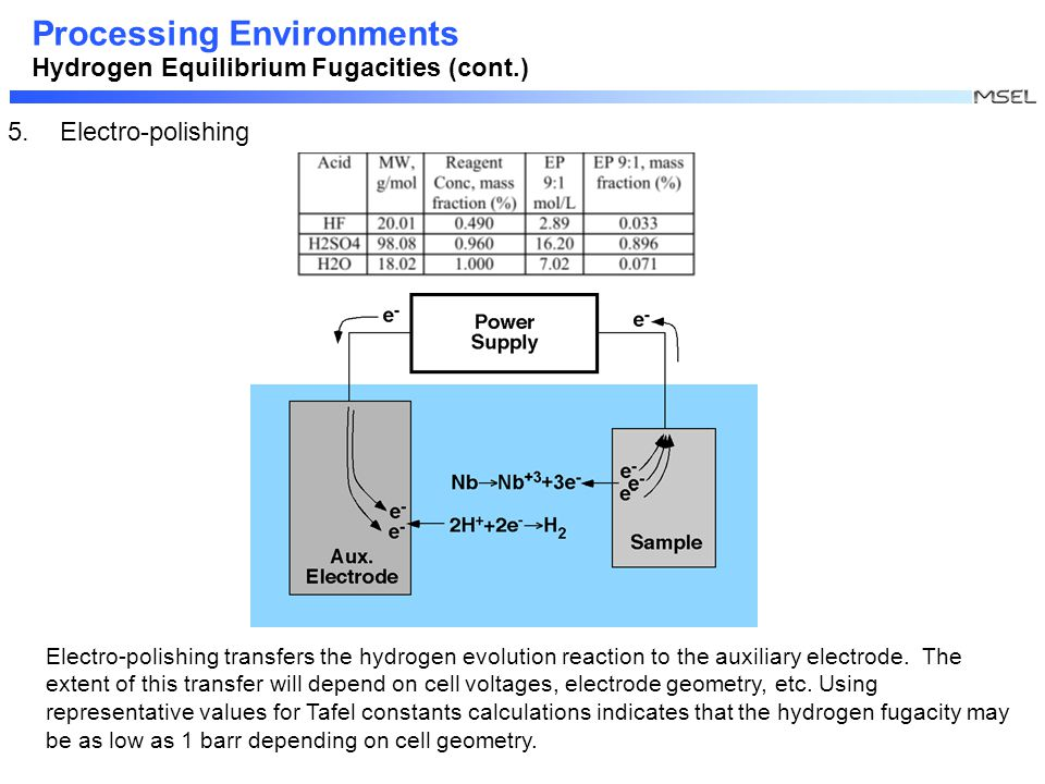 Processing Environments Hydrogen Equilibrium Fugacities (cont.) 5.Electro-polishing Electro-polishing transfers the hydrogen evolution reaction to the auxiliary electrode.