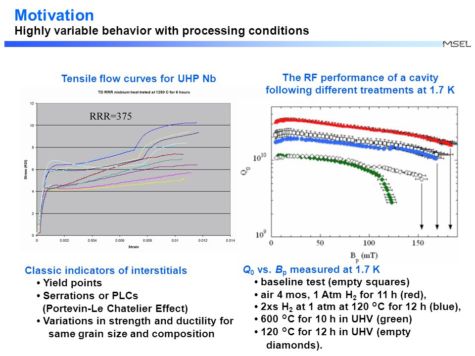 Motivation Highly variable behavior with processing conditions The RF performance of a cavity following different treatments at 1.7 K Tensile flow curves for UHP Nb Classic indicators of interstitials Yield points Serrations or PLCs (Portevin-Le Chatelier Effect) Variations in strength and ductility for same grain size and composition Q 0 vs.