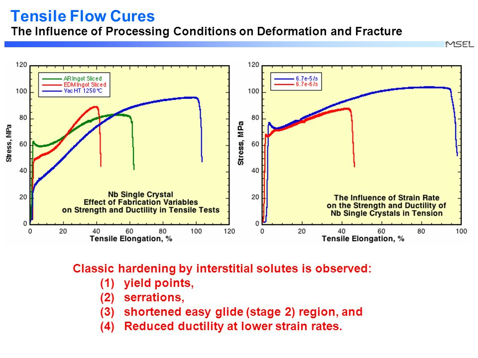 Tensile Flow Cures The Influence of Processing Conditions on Deformation and Fracture Classic hardening by interstitial solutes is observed: (1)yield points, (2)serrations, (3)shortened easy glide (stage 2) region, and (4)Reduced ductility at lower strain rates.