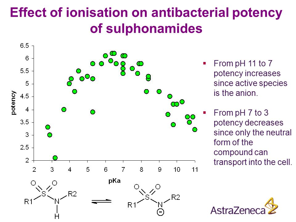 Effect of ionisation on antibacterial potency of sulphonamides  From pH 11 to 7 potency increases since active species is the anion.  From pH 7 to 3