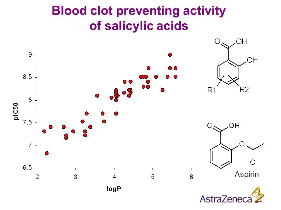 Blood clot preventing activity of salicylic acids Aspirin