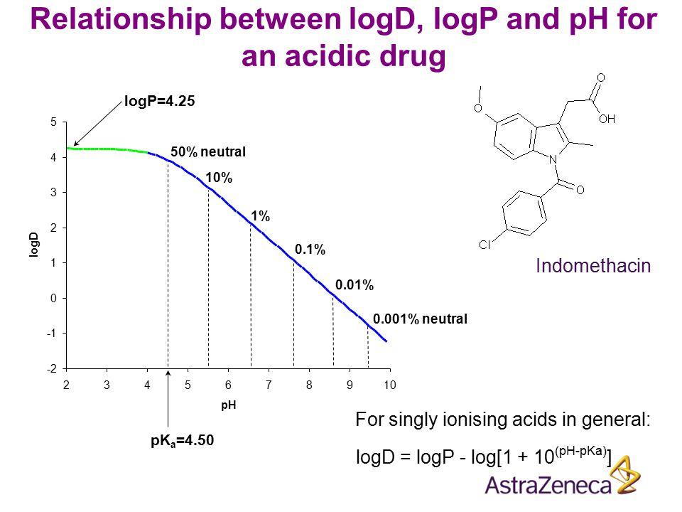 0.001% neutral 0.01% 0.1% 1% 10% 50% neutral pK a =4.50 logP=4.25 For singly ionising acids in general: logD = logP - log[1 + 10 (pH-pKa) ] Relationsh