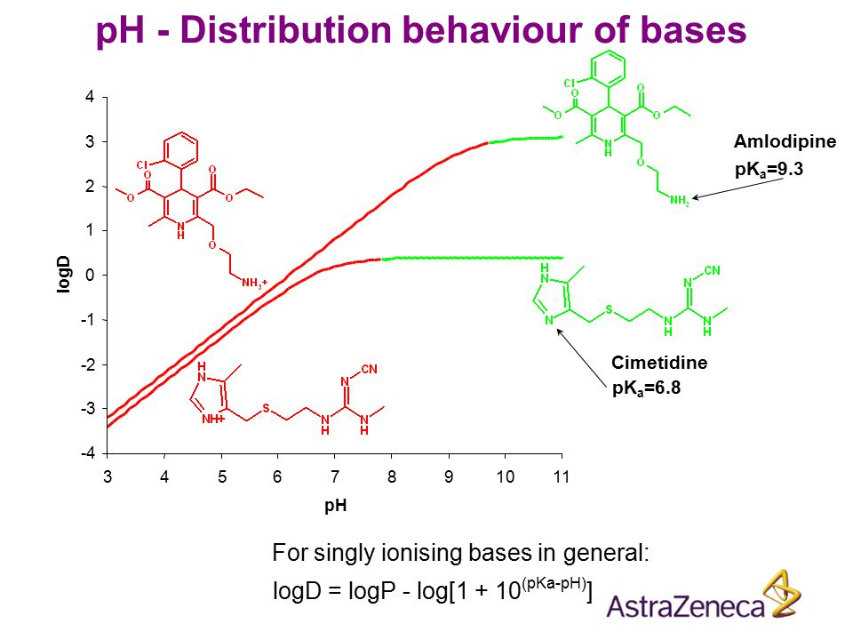 Amlodipine pK a =9.3 For singly ionising bases in general: logD = logP - log[1 + 10 (pKa-pH) ] pH - Distribution behaviour of bases -3 -2 0 1 2 3 4 -4