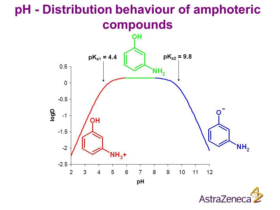 -2.5 -2 -1.5 -0.5 0 0.5 23456789101112 pH logD pH - Distribution behaviour of amphoteric compounds pK a1 = 4.4 pK a2 = 9.8