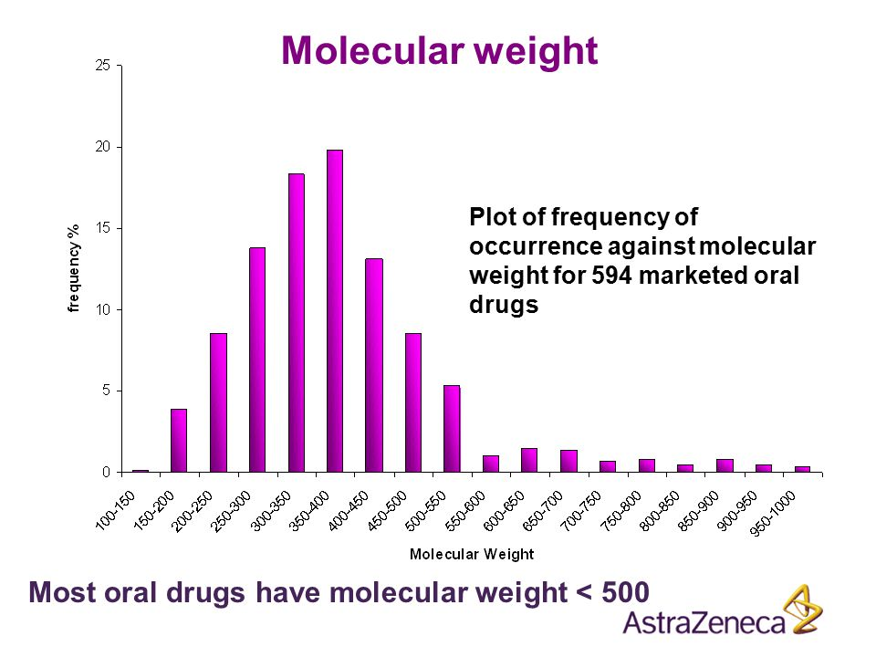Plot of frequency of occurrence against molecular weight for 594 marketed oral drugs Most oral drugs have molecular weight < 500 Molecular weight