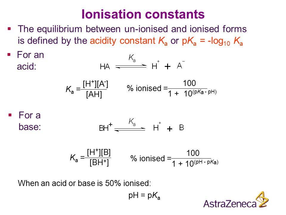 pK a = 4.1 Ionisation of an acid – 2,4-dinitrophenol