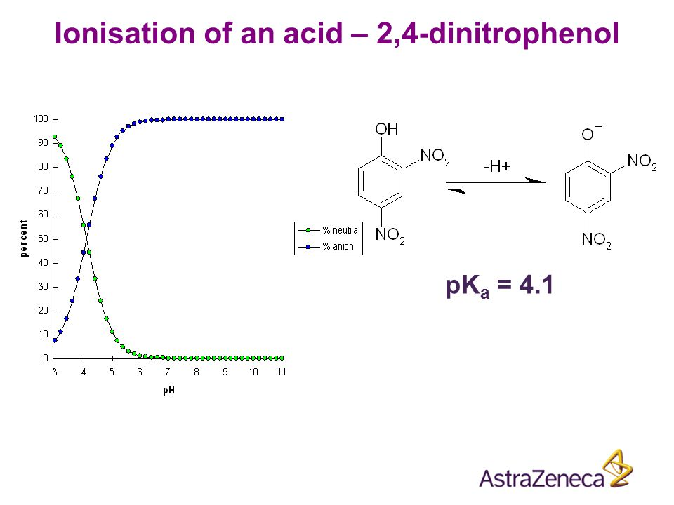 If a compound can ionise then the observed partitioning between water and octanol will be pH dependent.