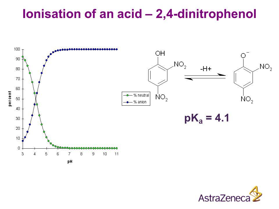 pK a = 9.1 Ionisation of an base – 4-aminopyridine