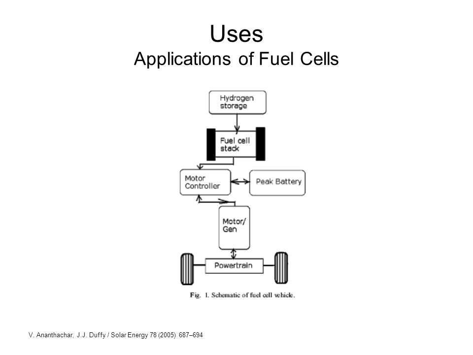 Uses Applications of Fuel Cells V. Ananthachar, J.J. Duffy / Solar Energy 78 (2005) 687–694