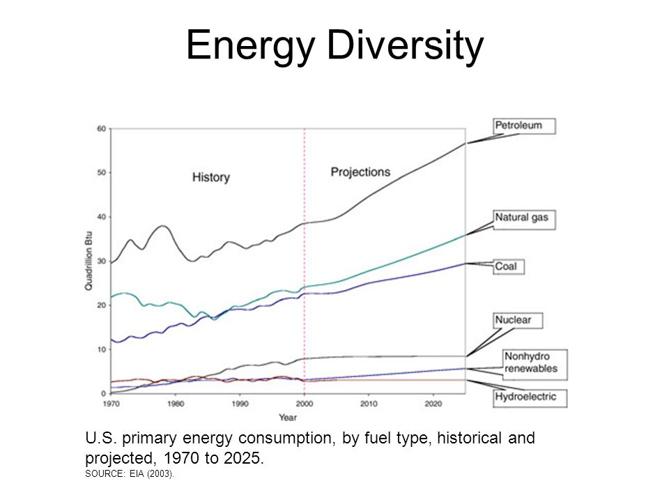 U.S. primary energy consumption, by fuel type, historical and projected, 1970 to 2025.