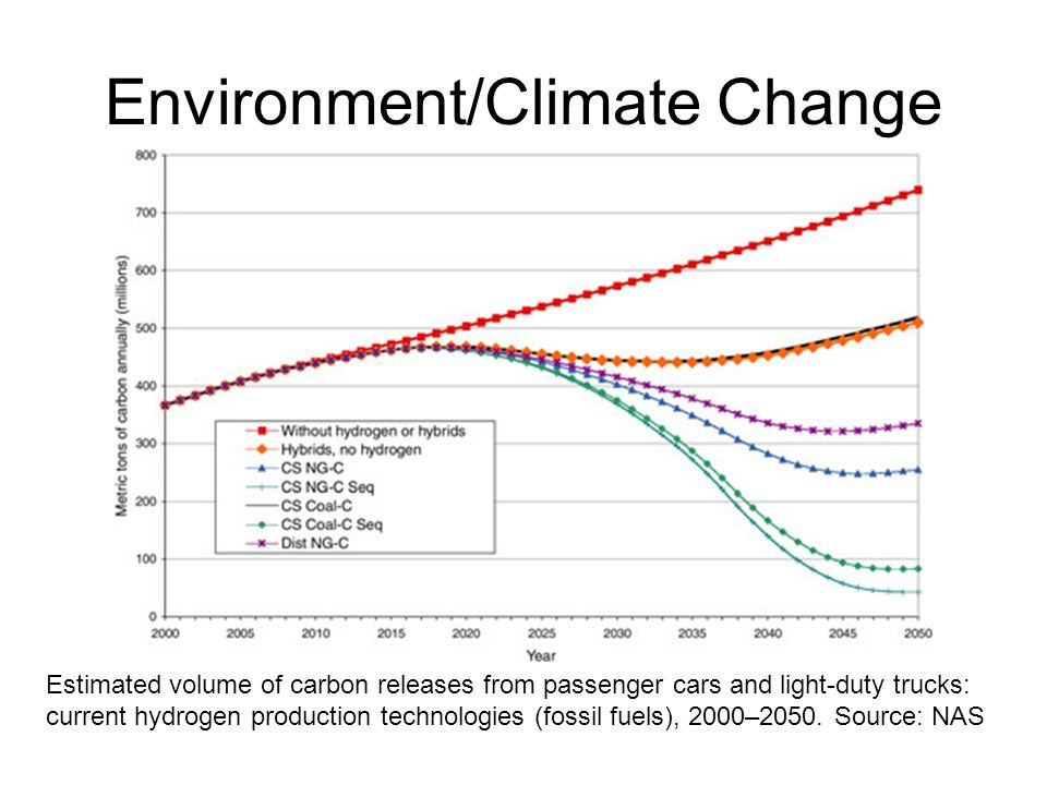 Environment/Climate Change Estimated volume of carbon releases from passenger cars and light-duty trucks: current hydrogen production technologies (fossil fuels), 2000–2050.