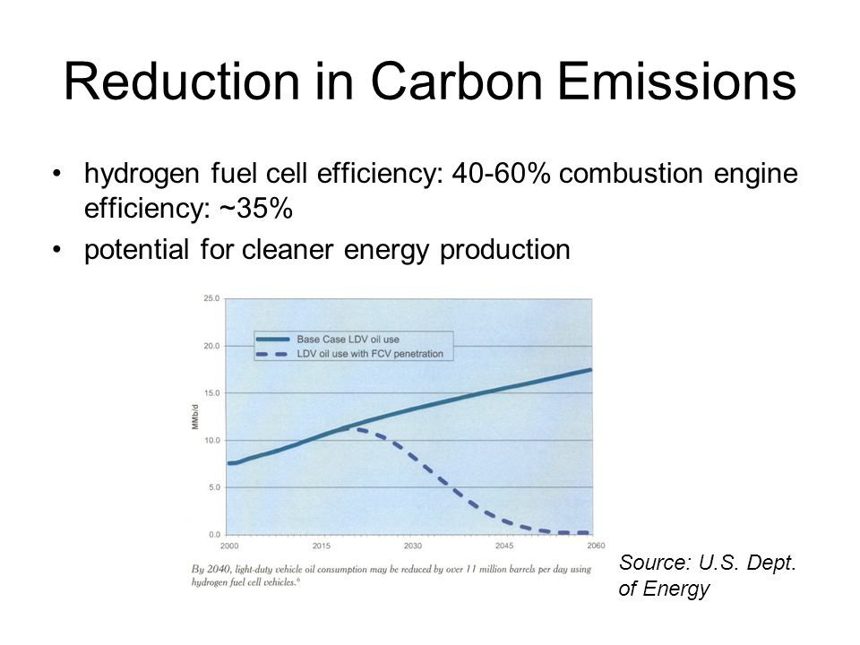 Reduction in Carbon Emissions hydrogen fuel cell efficiency: 40-60% combustion engine efficiency: ~35% potential for cleaner energy production Source: U.S.