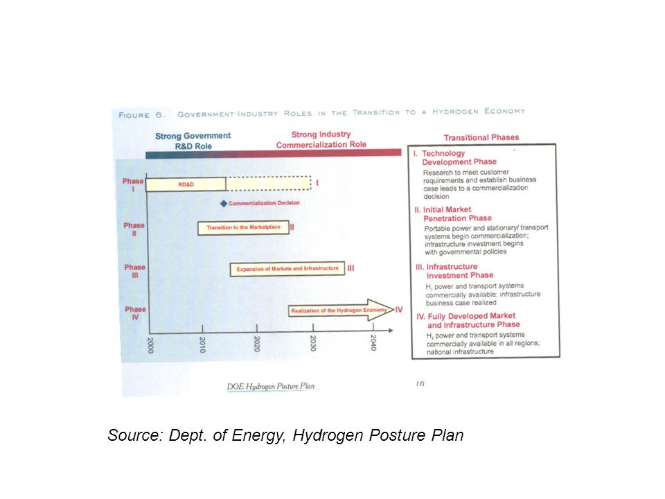 Source: Dept. of Energy, Hydrogen Posture Plan