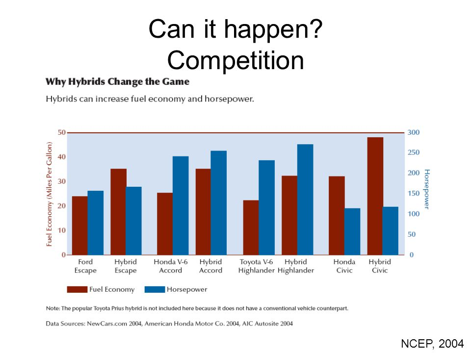 Can it happen? Competition NCEP, 2004
