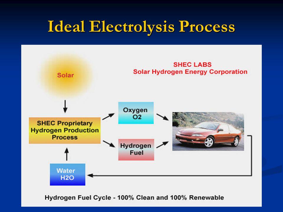 Ideal Electrolysis Process