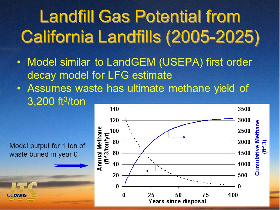 Landfill Gas Potential from California Landfills (2005-2025) Model similar to LandGEM (USEPA) first order decay model for LFG estimate Assumes waste has ultimate methane yield of 3,200 ft 3 /ton Model output for 1 ton of waste buried in year 0