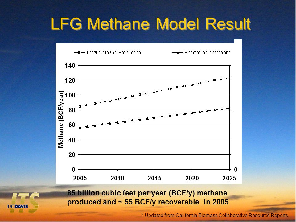 LFG Methane Model Result 85 billion cubic feet per year (BCF/y) methane produced and ~ 55 BCF/y recoverable in 2005 * Updated from California Biomass Collaborative Resource Reports
