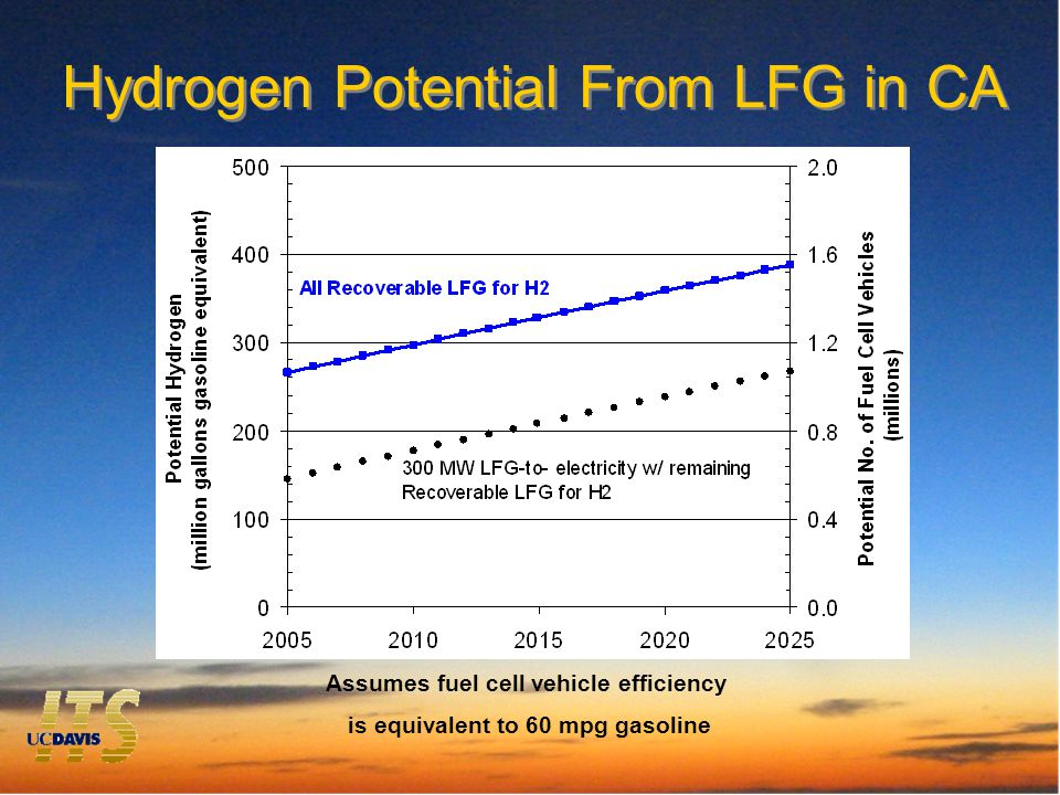 Hydrogen Potential From LFG in CA Assumes fuel cell vehicle efficiency is equivalent to 60 mpg gasoline