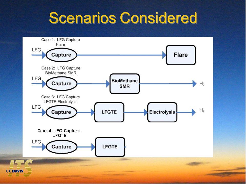 Scenarios Considered