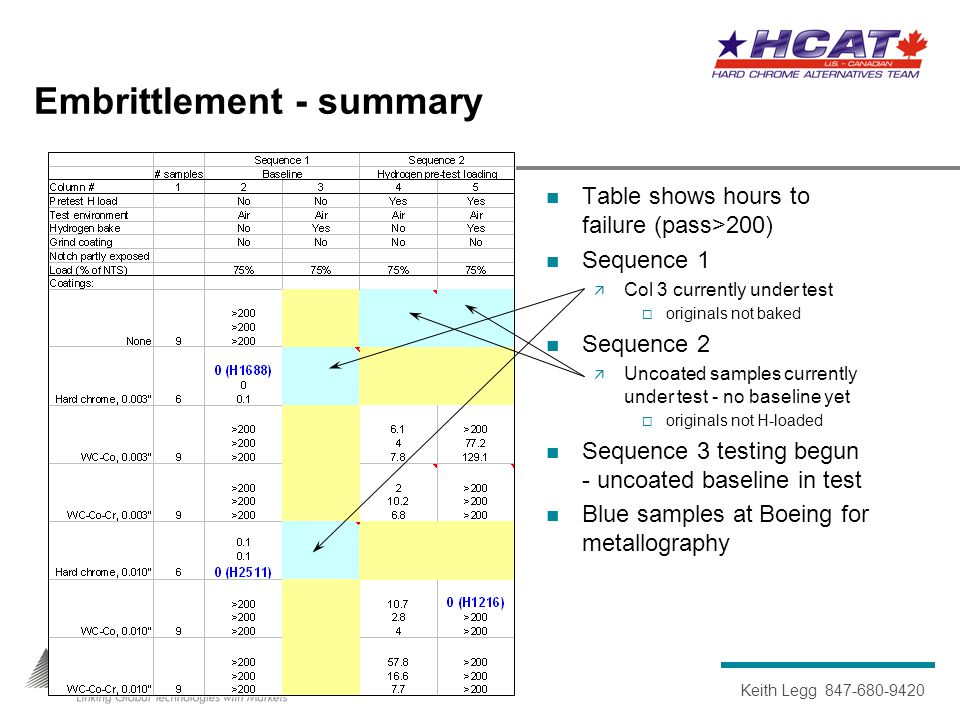 Keith Legg 847-680-9420 Embrittlement - Sequence 1, not baked Sequence 1  Unbaked Seq 1 show HVOF does not cause embrittlement  Baked baseline (0.003 and 0.010 Cr only) currently under test Two Cr samples at Boeing for metallography to check failure mode