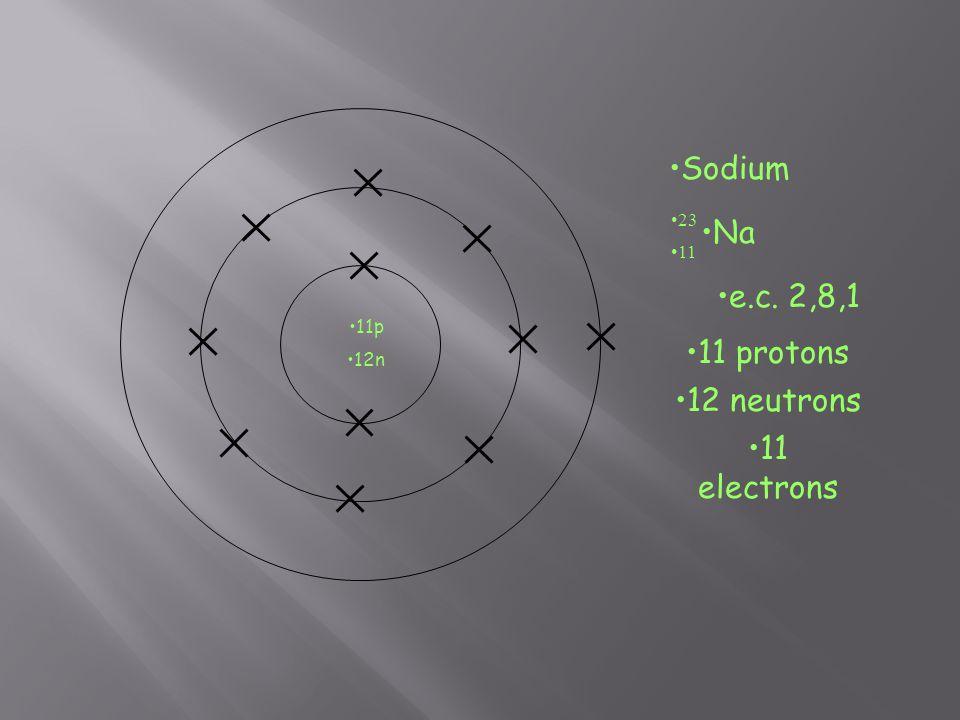 Sodium Na 11 23 e.c. 2,8,1 11 protons 12 neutrons 11 electrons 11p 12n