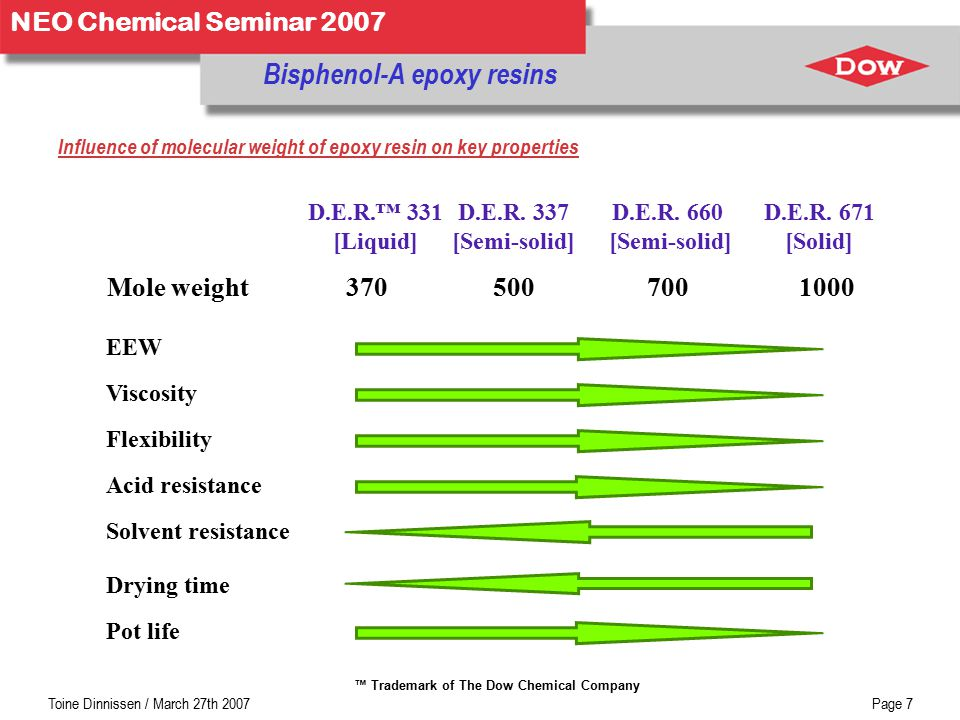 Toine Dinnissen / March 27th 2007Page 7 NEO Chemical Seminar 2007 Bisphenol-A epoxy resins Influence of molecular weight of epoxy resin on key properties Pot life Drying time Solvent resistance Acid resistance Flexibility Viscosity EEW Mole weight370 D.E.R.™ 331 [Liquid] 500 D.E.R.
