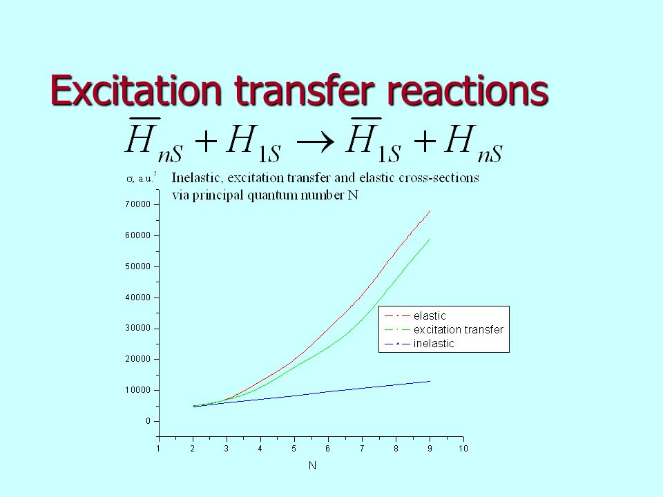 Excitation transfer reactions