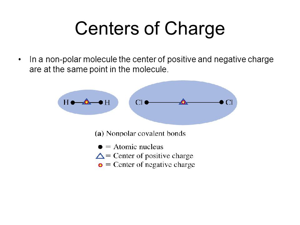 Centers of Charge 2 While in a polar molecule, the centers of positive and negative charges do NOT cancel out leaving a positive and negative end to the molecule.