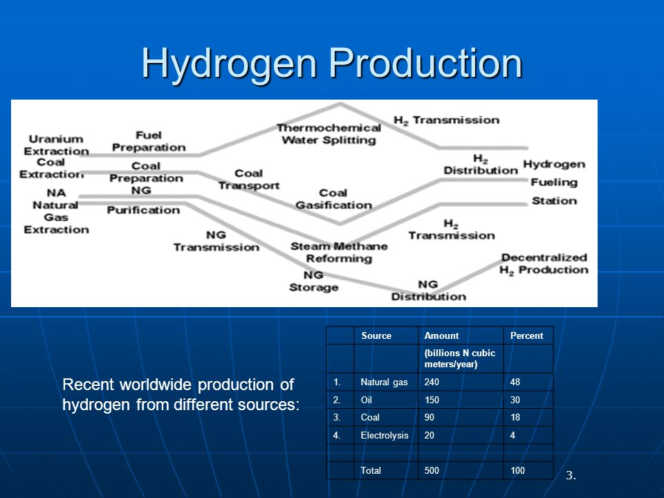 Hydrogen Production Recent worldwide production of hydrogen from different sources: SourceAmountPercent (billions N cubic meters/year) 1.Natural gas24048 2.Oil15030 3.Coal9018 4.Electrolysis204 Total500100 3.