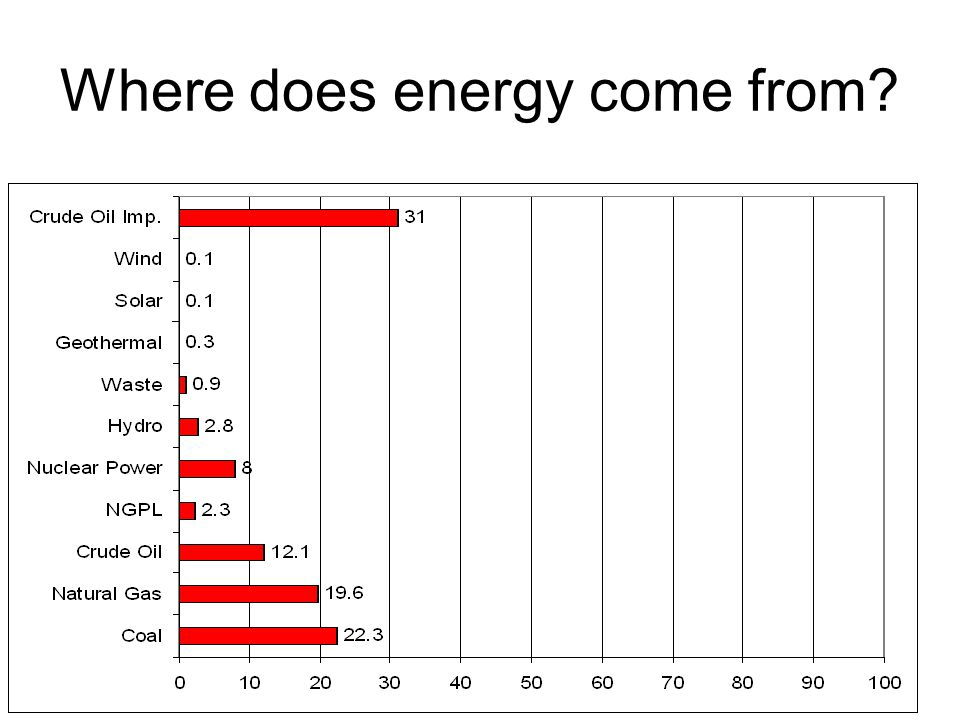 Where does energy come from?