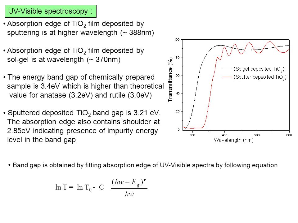 UV-Visible spectroscopy : Absorption edge of TiO 2 film deposited by sputtering is at higher wavelength (~ 388nm) Absorption edge of TiO 2 film deposited by sol-gel is at wavelength (~ 370nm) The energy band gap of chemically prepared sample is 3.4eV which is higher than theoretical value for anatase (3.2eV) and rutile (3.0eV) Sputtered deposited TiO 2 band gap is 3.21 eV.