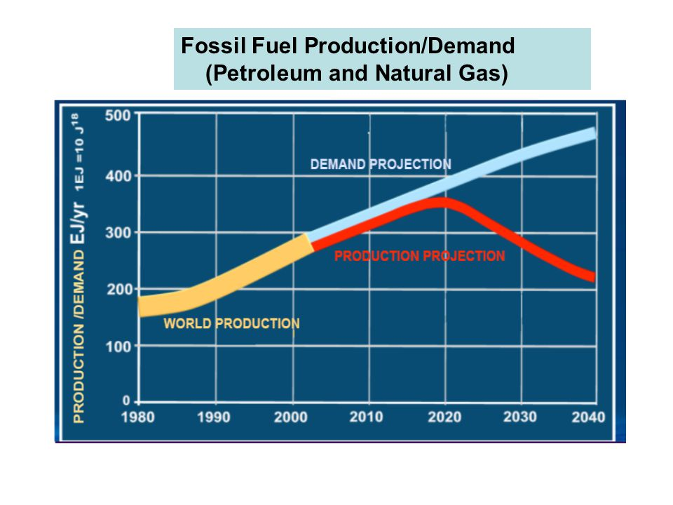 Fossil Fuel Production/Demand (Petroleum and Natural Gas)