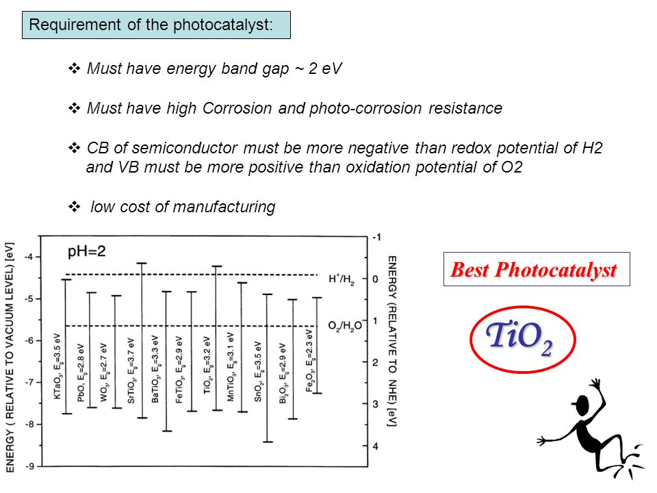 Requirement of the photocatalyst:  Must have energy band gap ~ 2 eV  Must have high Corrosion and photo-corrosion resistance  CB of semiconductor must be more negative than redox potential of H2 and VB must be more positive than oxidation potential of O2  low cost of manufacturing Best Photocatalyst TiO 2
