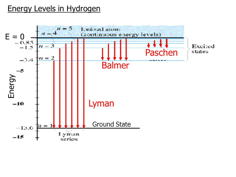 Energy Levels in Hydrogen E = 0 Ground State Energy Lyman Balmer Paschen