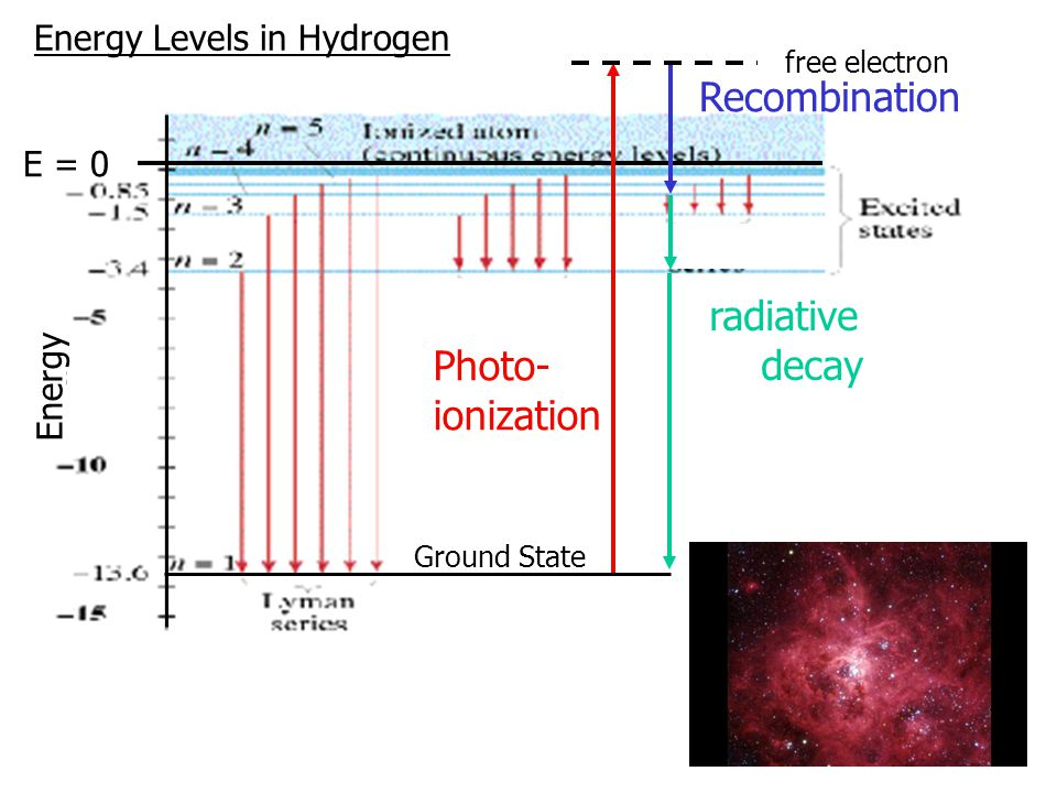 Energy Levels in Hydrogen E = 0 Ground State Energy free electron Photo- ionization Recombination radiative decay