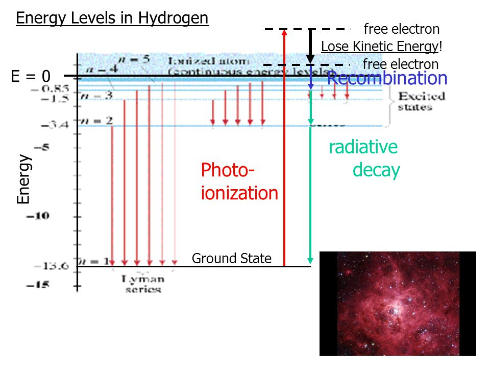 Energy Levels in Hydrogen E = 0 Ground State Energy free electron Photo- ionization Recombination radiative decay free electron Lose Kinetic Energy!