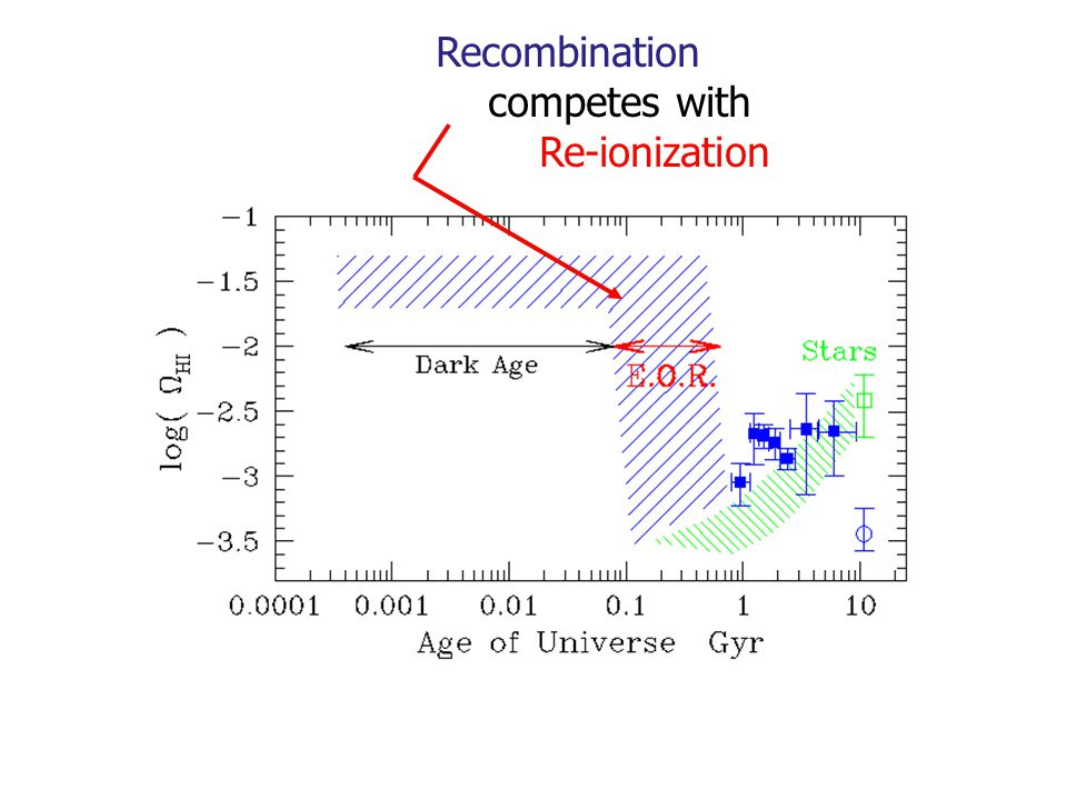 Recombination competes with Re-ionization